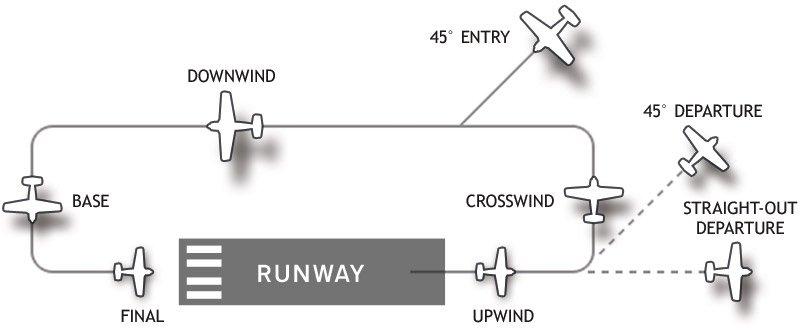 The Airport Traffic Pattern Phoenix East Aviation